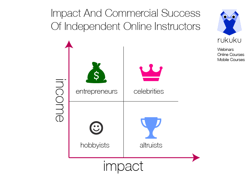 Impact_Independent_Online_Instructors