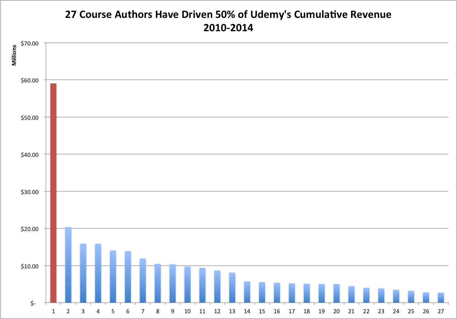 In November 2014, 27 course providers were responsible for 50% of Udemy's revenues.