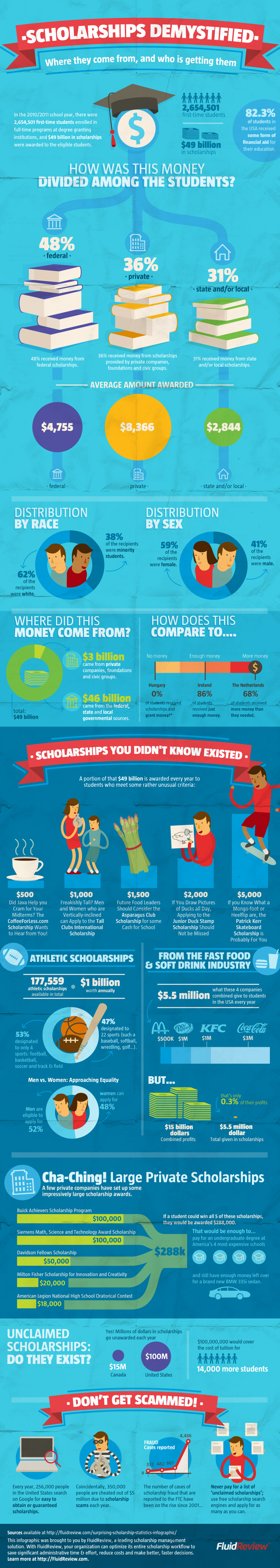 Scholarships, education